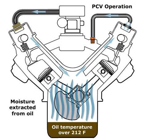 technical simple pcv question sbc  hamb