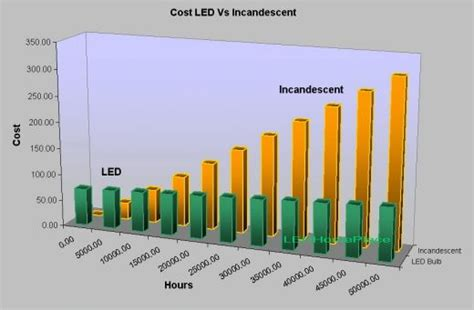 light replacement cost led lighting vs incandescent lighting ideas