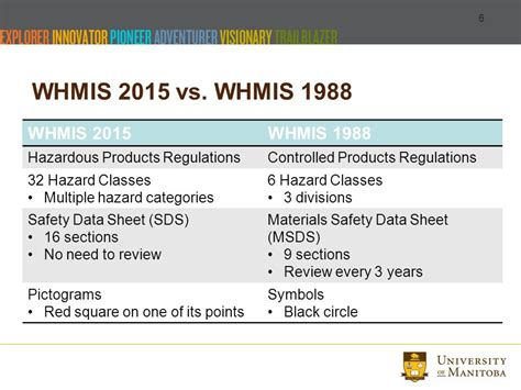 how many sections in sds workplace hazardous materials information system whmis