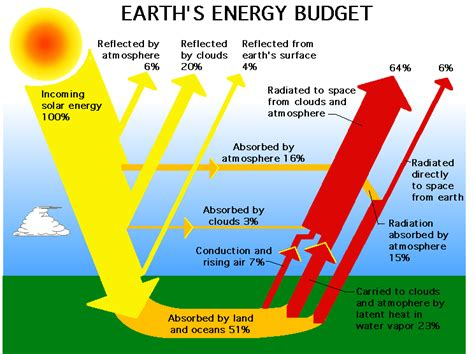 solar energy diagram xteknologi