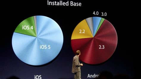 android user ios vs android fragmentation apple users stay current