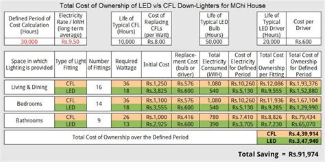 Long Term Cost Calculations Of Led V S Cfl Lighting Bt Cost Of Lights
