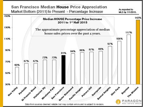 average house square footage san francisco s median home sale price is now up to 1 16m