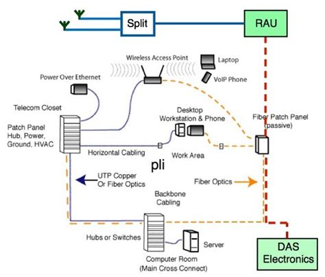 das system diagram structured cabling the free encyclopedia autos