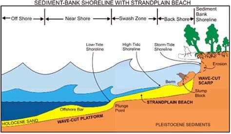 erosion diagram image gallery erosion diagram