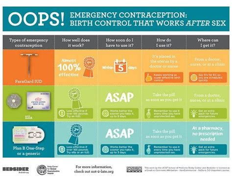 7 Best Emergency Contraceptives by Copper Iud As Ec Beyond The Pill
