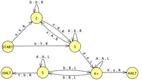 turing machine state diagram exles turing machine state diagram exles 28 images unit 20