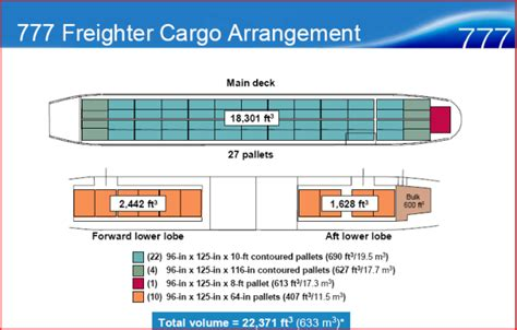 777 cabin layout adc air cargo
