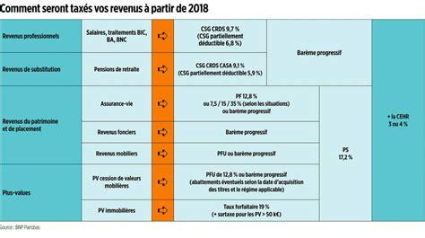 Qu Est Ce Que Le Plafond Epargne Retraite Non Utilisé by Sp 233 Cial Placements 201 Pargne Ce Qu Il Faut Faire Avant