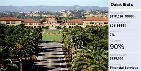 Stanford Mba Us News by Stanford Graduate Business School Mba News Thailand