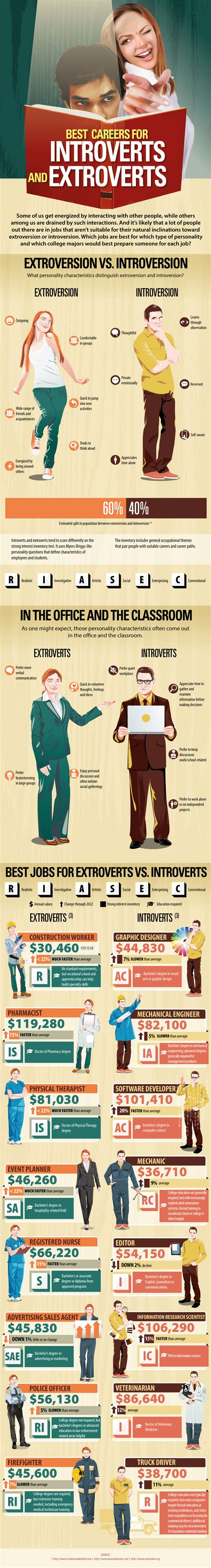 the best careers and college majors for extroverts and introverts