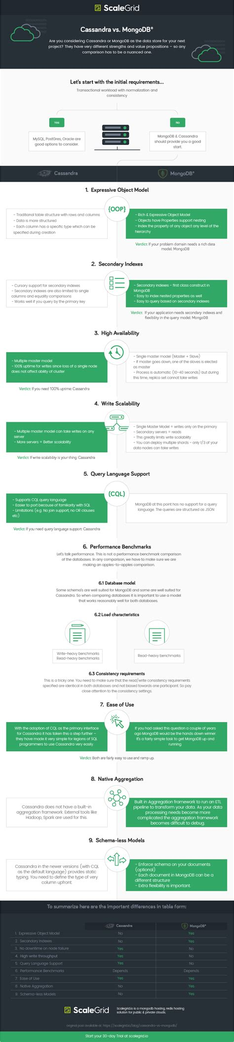 Db Vs Mongo Db by Infographic Comparing Vs Mongodb