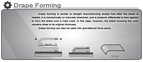 drape forming e book complete guide of polycarbonate fabrication excelite
