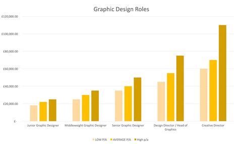 graphic designers salary how to become a graphic