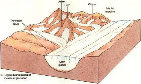 continental glacier diagram wix erosion created by rshola9513 based on blank left