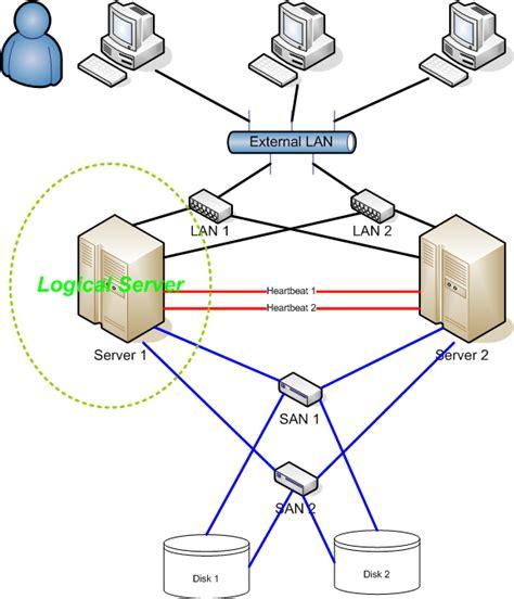 design hängematte high availability cluster