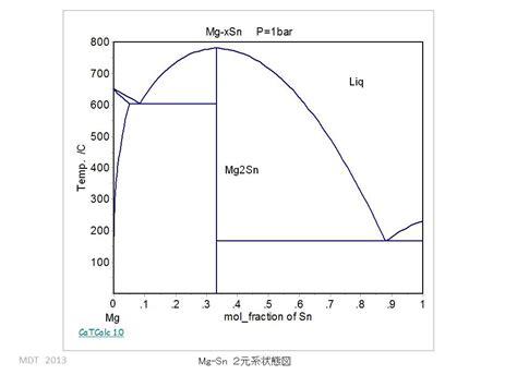 mg sn phase diagram mg sn