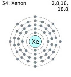 Number Of Protons In Xenon Xenon Thinglink