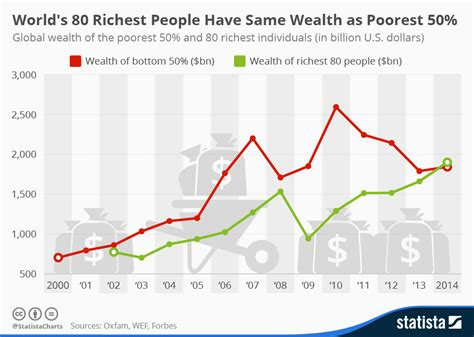 chart world s 80 richest same wealth as poorest 50 statista