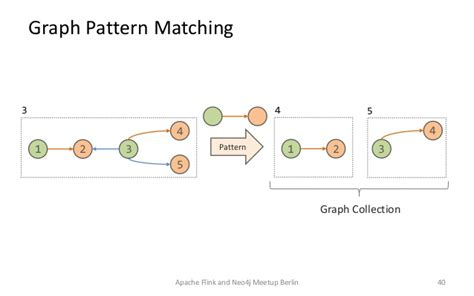 pattern matching neo4j gradoop scalable graph analytics with apache flink