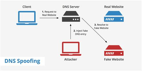 Dns by What Is Dns Spoofing Keycdn Support
