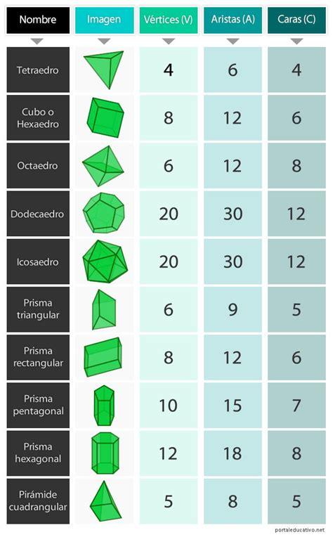 Figuras Geometricas Vertices Aristas Y Caras | identificaci 243 n de caras aristas y v 233 rtices en cuerpos