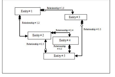 functional layout là gì wiring diagrams tutorial internet of things diagrams