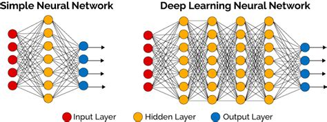 neural networks and learning neural networks and learning learning explained to your machine learning books log analytics with learning and machine learning