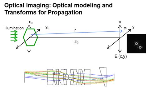 photoacoustic imaging and spectroscopy optical science and engineering books on computational imaging and spectroscopy hocis