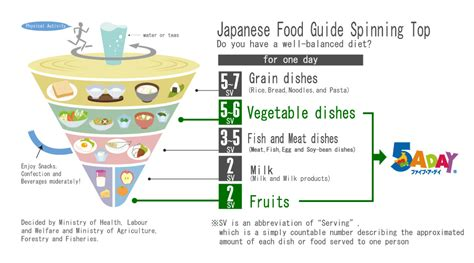 Your 5 Step Guide To Traditional Foods by 5 A Day 5aday Association Japan