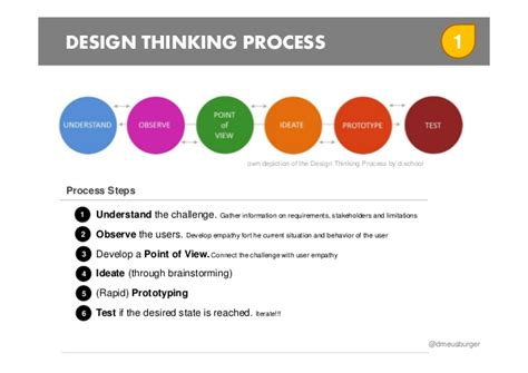 design thinking process ideo gamification decks structure gamification projects with