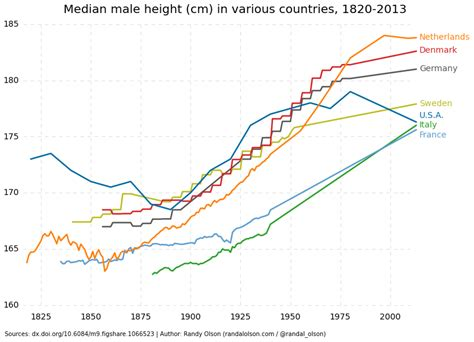 what is the average time a man last in bed why the dutch are so tall dr randal s olson