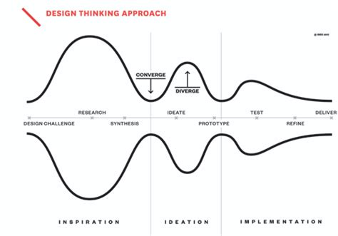Ideo Mba Internship Business Design by Business Design Ideo Description Back To The Drawing