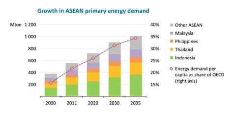 higher power electrical llc energy in asia increasing energy demands