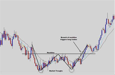 candlestick w pattern the common forex candlestick patterns