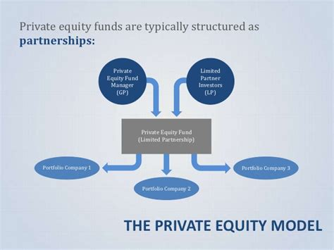 equity fund structure diagram equity 101 anatomy of an investment