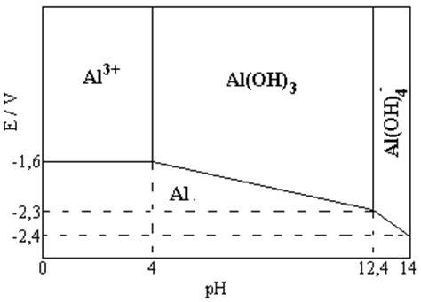 exercice diagramme potentiel ph aluminium diagrammes potentiel ph sommaire