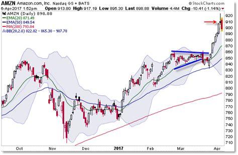 reversal patterns in stock price behavior amazon set up an intraday reversal pattern tradinggods net