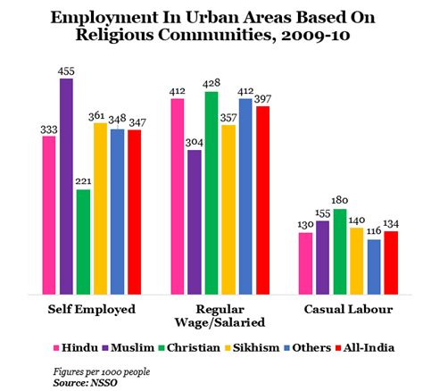 pattern of jobs in urban areas it s not about which community you belong it s about how