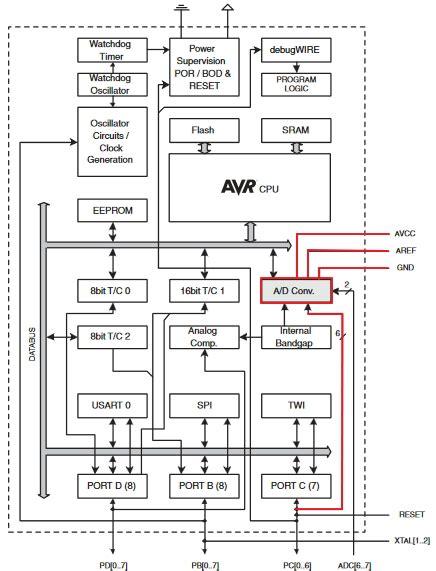 arduino block diagram understanding arduino uno hardware design
