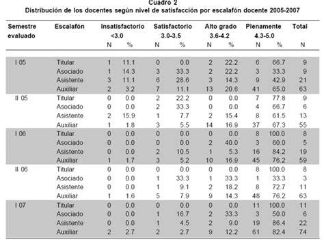 escala salarial de docentes colombia 2016 escala salarial docentes colombia 2016
