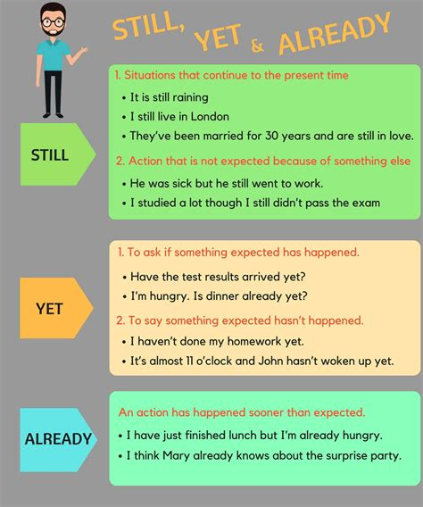 ejercicios de preguntas basicas en ingles the difference between still yet and already in english