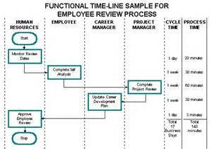 timeline flowchart template adding functional timelines to process flowcharts