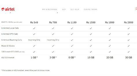 airtel s new infinity postpaid plans with unlimited