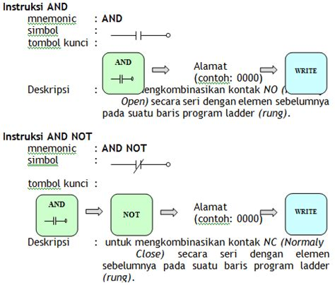 plc instruksi instruksi logika