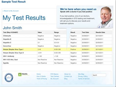 Std Test Express Review Chatter Std Test Results Template