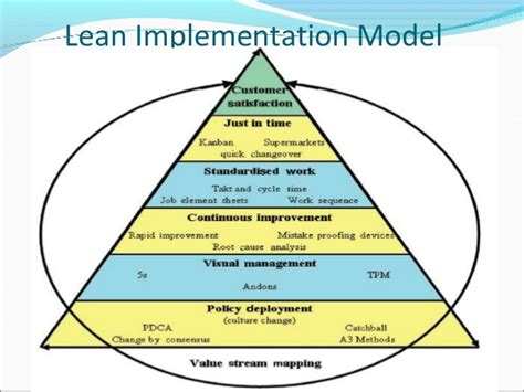 lean implementation plan template 5s implementation plan related keywords suggestions 5s