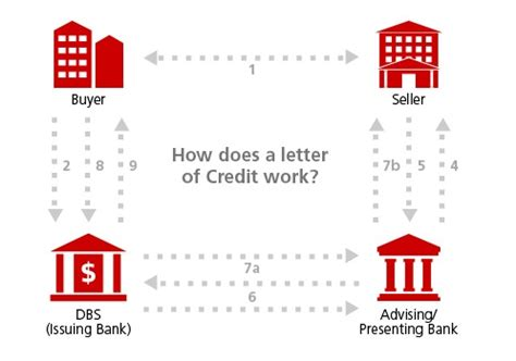 Singapore Letter Of Credit how does a letter of credit work graphic