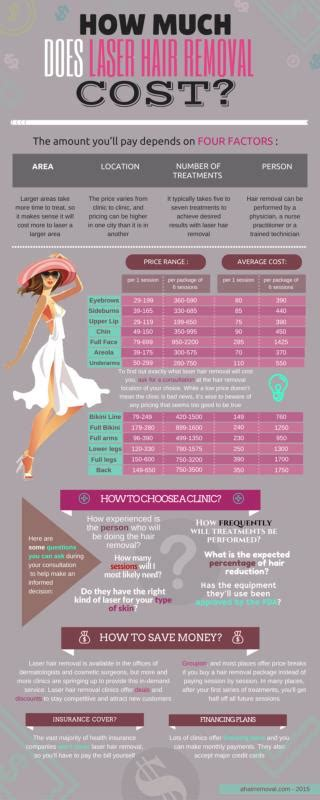 how much does laser hair removal cost on back ppt an infographics on how to make infographics