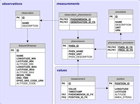 draw database schema draw relational schema seodiving